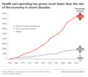 This graph is from the Huffington Post pertaining to how much health care costs have increased since the 1960s, which they say is a staggering 818% while the GDP and wages not so much. This might be biased but it helps show why the US health system was in dire need of reform by Obamacare.