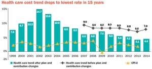 This is a graph from that National Business Group on Health explaining the rate of medical cost increases from 1999 to 2014. Note how it's dropped at its lowest rate in 15 years.