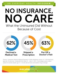 Here are some statistics from the National Research Center detailing what services the uninsured do without because of the cost whether it's getting a test, skipping a prescription, or putting off a doctor's visit.