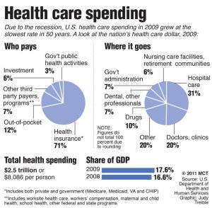 Here are some statistics from the US Department of Health and Human Services measuring healthcare spending from 2009. The pie on the left shows where the money comes from while the pie on the right shows where the money goes.