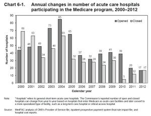 Graph on hospital openings and closures between 2000 to 2012. Of course, these numbers only pertain to those participating in Medicare. But then again, most US hospitals do anyway.