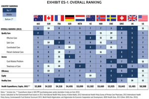 This is a chart from Forbes magazine comparing the quality of US healthcare to that of 10 other countries as well as the costs. By the way, the US is the only country on this chart that doesn't have Universal Healthcare. Not to mention, this magazine isn't run by liberals.
