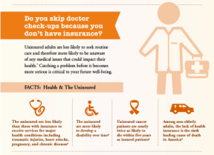 This is from a 2011 infographic on the consequences of being uninsured in the United States and shows what could happen to those people such as an undetected serious condition, disability, and early death.