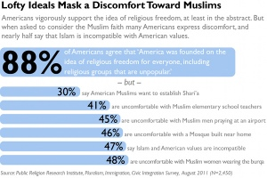 This 2011 chart illustrates Americans' attitudes toward religion and American Muslims. But while Most Americans believe in religious freedom, a sizeable number of them aren't comfortable around Muslims and hold Anti-Muslim views. Hypocrites.