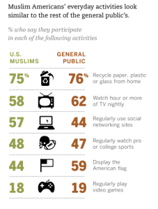 Here's a list of everyday activities many American Muslims do compared to the general public according to the Pew Research Center survey. Note the glaring absence of anything pertaining to terrorist activities proclaiming