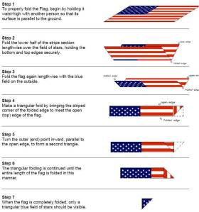 And here's a step-by-step graphic to show you. As my experience with folding an American flag at West Overton, you need at least one other person to do this. Seriously, you see this flag folding at military funerals.