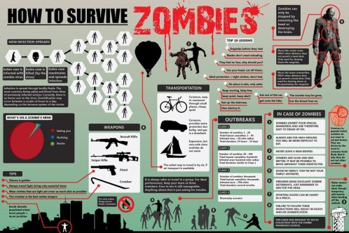 Remember, when the zombie plague hits, this infographic will come in handy. Seriously, the threat of zombie apocalypse is very real in the world of fiction, particularly science fiction.