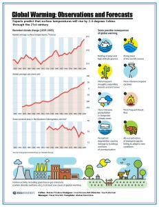 This is an infographic from Russia showing the observation and forecasts relating to global warming (or climate change). The graphs show how average global temperatures and sea levels have risen as well as how snow levels have fallen. Also, notice how global warming is likely to lead to more frequent and destructive natural disasters on the side.