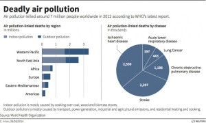 This Reuters infographic illustrates the impact on air pollution and human health over the last 20 years from a report by the World Health Organization. According to WHO, air pollution caused 7 million deaths in 2012. mostly to respiratory problems and cardiovascular disease.