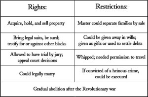 While slavery was practiced in the North during the Colonial Era and the American Revolution, it was never as widely practiced or seen as anything economically important as in the South. This chart shows the right and restrictions of Northern slaves.