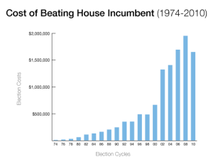 In recent years, the influence of money in politics has made elections much more expensive. This chart shows the increase shows the rising costs of beating an incumbent in Congress. Really disturbing, I know.