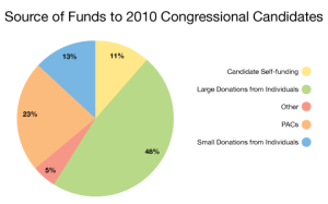 During the 2010 elections, the biggest sources of campaign funds came from large individual donations consisting of 48%. Small donations from individuals only consisted of 13% of funds. PACs contributed 23%.