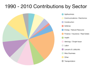 Open Secrets.org has this diagram of how much campaign cash each sector contributes between 1990-2010. The fact the financial sector contributes the most money offers a great explanation why almost no one involved in the Wall Street collapse in 2008 was prosecuted.
