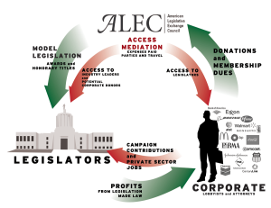 Now this is a rough diagram explaining how ALEC works and its appeal among corporations and politicians. Now ALEC helps give each entity what they want on an expense paid vacations and parties. Corporations get legislation tailored to their interests and access to politicians. And politicians gain access to campaign funds and private sector jobs.