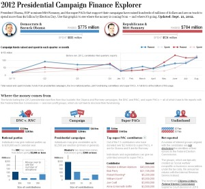 Here's an infographic on the 2012 presidential election between Barack Obama and Mitt Romney showing where the money came from in their campaigns. However, while Romney managed to raise more money, Obama still won reelection.
