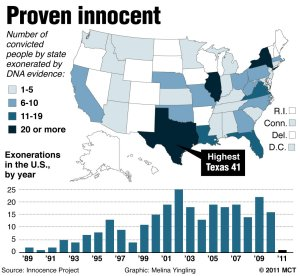 In recent years, wrongful convictions have become more apparent in the American legal system in recent years. Recent years have seen more exonerations by DNA evidence. And this has gone up for death row inmates as well. Thus, it's apparent that capital punishment kills innocent people. As to how many, it will never be known.