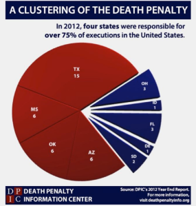 The lottery determining who gets the death penalty in America vastly depends on location. Defendants who live in Texas, Mississippi, Oklahoma, and Arizona are the most likely to get executed in the country. Texas is notorious for carrying out the death penalty that I'm surprised it executed only 15 people in 2012.