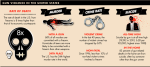 These are stats on American gun violence I obtained from an infographic. Despite that gun crimes have gone down, only 10% of non-fatal wounds involved guns. And gun suicides are at an all time high.