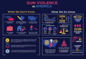 This is a handy infographic explaining the nature of gun violence. And yes, it goes to great lengths to say that it's definitely about the guns. Yes, it's a cultural thing but we can't really dismiss guns from the equation.