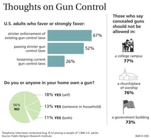 This is a chart from a Catholic magazine from Philadelphia. But though it doesn't have the same poll results I wrote down, it does show that a sizable chunk of the American public support some gun control. Not to mention most Americans don't want guns in school, church, or in government buildings.