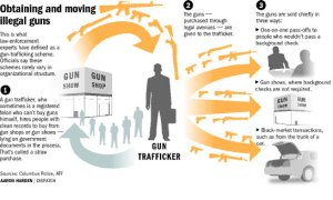 This is a diagram on how gun trafficking works in the United States. Because 40% of all gun transfers don't require background check, this allows criminals to legally purchase weapons through hiring people with clean records to buy the guns for them, one-on-one pass offs, gun shows, and black market transactions. Not to mention, it's not unusual for some criminals to buy guns in areas with looser gun restrictions as well.