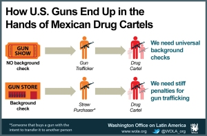 Many people who think American gun violence has to do with illegal immigration are dead wrong. In fact, most of the guns used by Mexican drug cartels were American made. So it's American guns being trafficked into Mexico.
