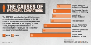 This is a chart depicting the causes of wrongful convictions. A lot of this involves government misconduct. But this can also include erroneous eyewitness testimony, false confessions, bad legal representation, informants, and others. And each case can have multiple causes.