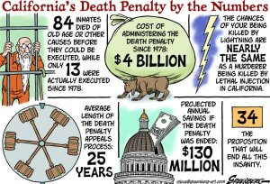 This cartoon shows a quick look at the death penalty in California, a state known for its horrible prison situation. Since 1978, to execute someone in this state costs $4 billion with the legal process taking 25 years. And it only managed to execute 13 people. Yeah, it's pretty much a ripoff.