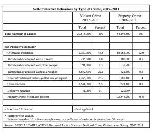 Contrary to what the gun lobby says, self-defense is rare during crimes. And it's especially less common for a person to defend oneself with a gun. Not only that, but this chart from the Bureau of Statistics and the National Crime Victimization Society reveal that most property crime victims weren't even present at the time.
