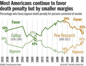 Although most Americans still support the death penalty, support has considerably declined in recent years while opposition has grown. At the government level, more states have voted to abolish it due to costs. Not only that, but most violent criminals are usually sentenced to life in prison anyway.