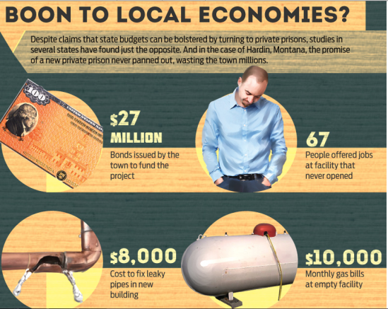 Boon to Local Economies.