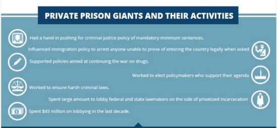 Private Prison Giants and Their Activities
