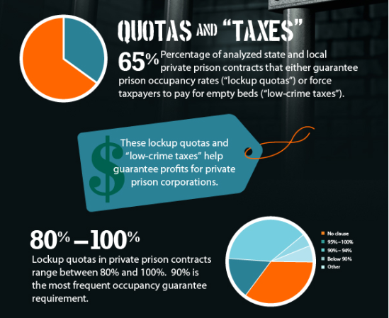 Quotas and Taxes