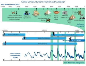 While humans have survived climate changes before, they were usually ice ages that took place before the dawn of civilization. It's not like the climate change we're going through now, which is mostly caused by CO2 emissions.