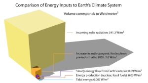 Here's a diagram of energy inputs into the earth's climate system. Notice that energy from the earth's interior only makes a small segment compared to solar and human produced energy.