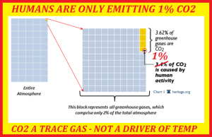 Here I present a diagram that states that CO2 doesn't have a big presence in the atmosphere and is therefore insignificant to climate change. However, while CO2 is a trace gas, it's about as insignificant in the atmosphere as alcohol is your bloodstream on a Friday night when you're driving home after having a few beers. Small amounts of very active substances can have large effects whether it pertains to climate change or your breathylzer test.