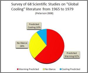 Between 1965-1979, 62% of all climate studies predicted a warming planet. Only 10% predicted an ice age.