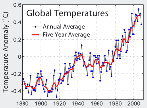 Here is a graph of the global temperature averages from the 1880s to the 2000s. While many skeptics believe that the presence of cold weather disproves global warming, it doesn't. Because climate scientists tend to look at weather trends. And as far as this graph's concerned, it's getting warmer.
