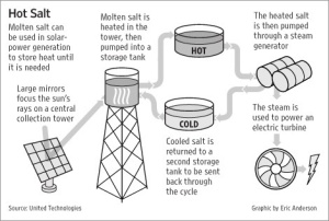 This is a diagram on how a solar cell can store baseload power. So apparently, the climate skeptics were wrong. Don't you think?