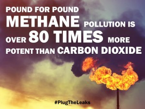 While methane is a more potent greenhouse gas than CO2 it only contributes to 28% of the warming CO2 does. However, this doesn't mean that having methane in the atmosphere isn't a problem. Because it is.
