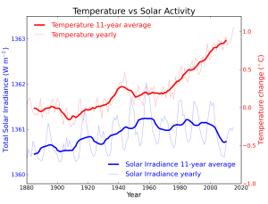 A popular climate change myth is blaming global warming on the sun. However, while global temperatures continue to rise, solar activity has declined. So how could that be possible?