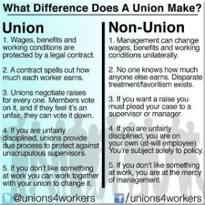 Here is a diagram on the difference being part of a union makes at work. Since union workers are protected under legal contract, they aren't liable to as many workplace abuses as their non-union counterparts. Whereas if a non-union worker is unfairly treated, there is nothing they can do.