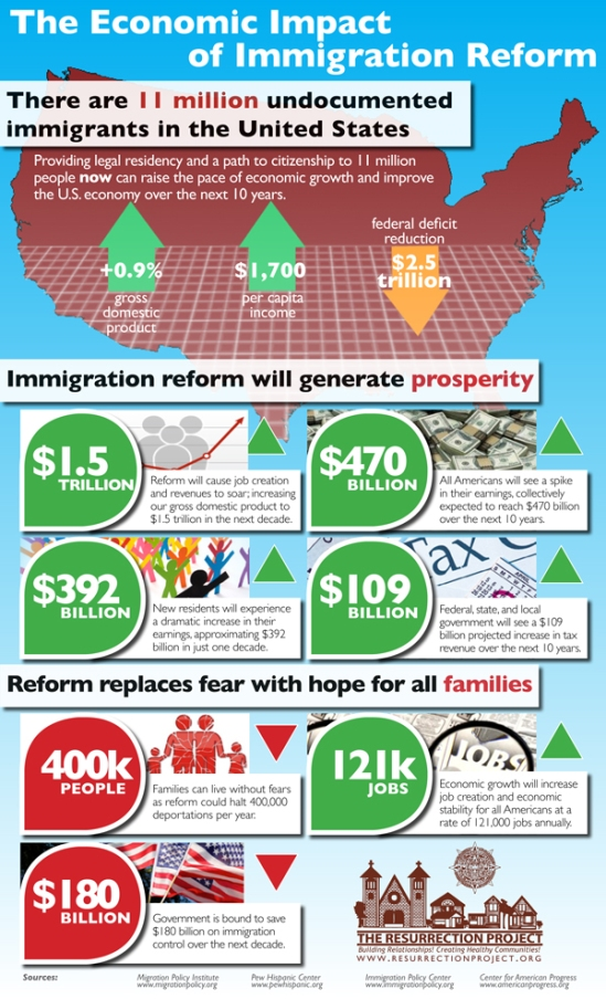 cause effect of immigration reform The presence of illegal aliens in other states caused indiana, michigan, and  to  measure the political effect of immigration, we removed illegals,  in 1979, the  federation for american immigration reform (fair) sued to.