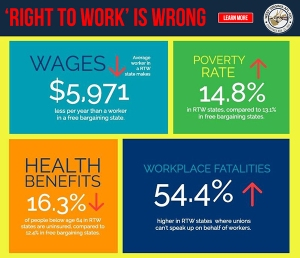 "Nearly have the states in the US have ""Right to Work"" laws in which non-union members don't have to pay union dues in a unionized workplace. Yet, these laws minimize union power as well as lead to devastating consequences such as lower wages, higher uninsurance rates, higher poverty rates, and more workplace fatalities."