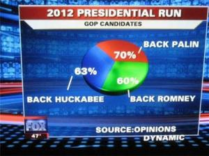 Apparently, the person who designed this Fox News pie chart has no conception of math. Add 60%, 70% and 63%, you come up with 193%.