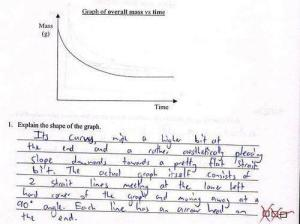 This kid seems to describe a graph like it's a work of art. It's not, it's way to display information.