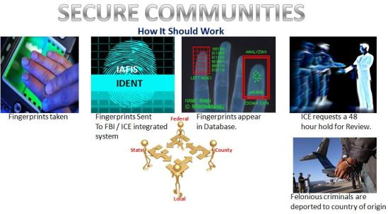 secure-communities
