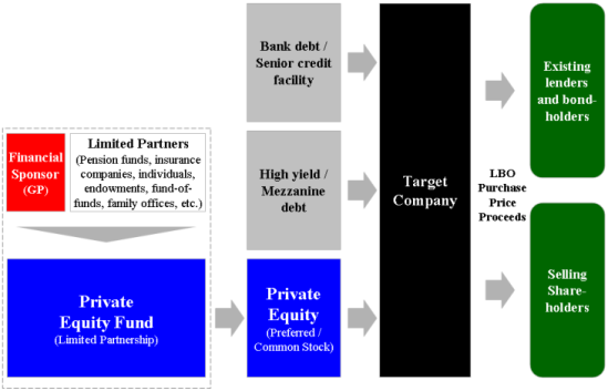 Leveraged_Buyout_Diagram