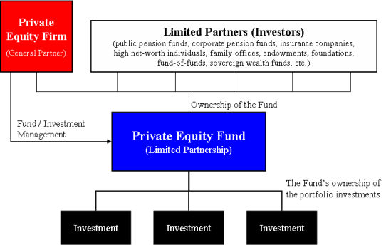 Private_Equity_Fund_Diagram
