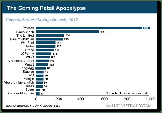 RetailApocalypse-NEW